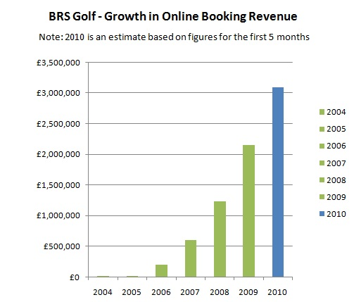 BRS-GrowthOnlineRevenue-05-2010