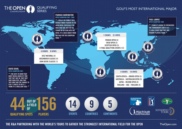 The Open Qualifying Series Infographic