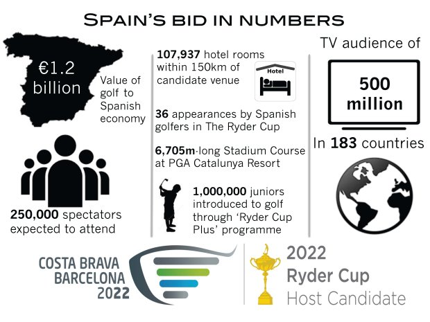 Spain's Ryder Cup Bid In Numbers Infographics